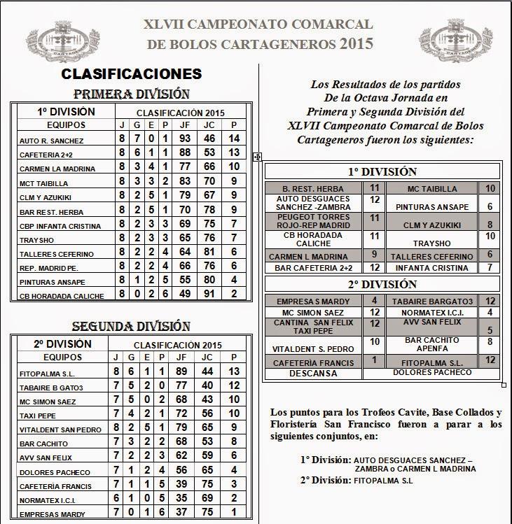 Resultados y clasificaciones Jornada 8 bolos cartageneros 2015